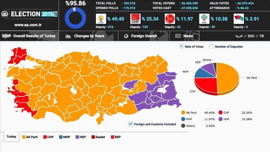 Wahlergebnisse 01.11.2015 (Grafik: AA)